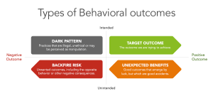 Types of Behavioral outcomes