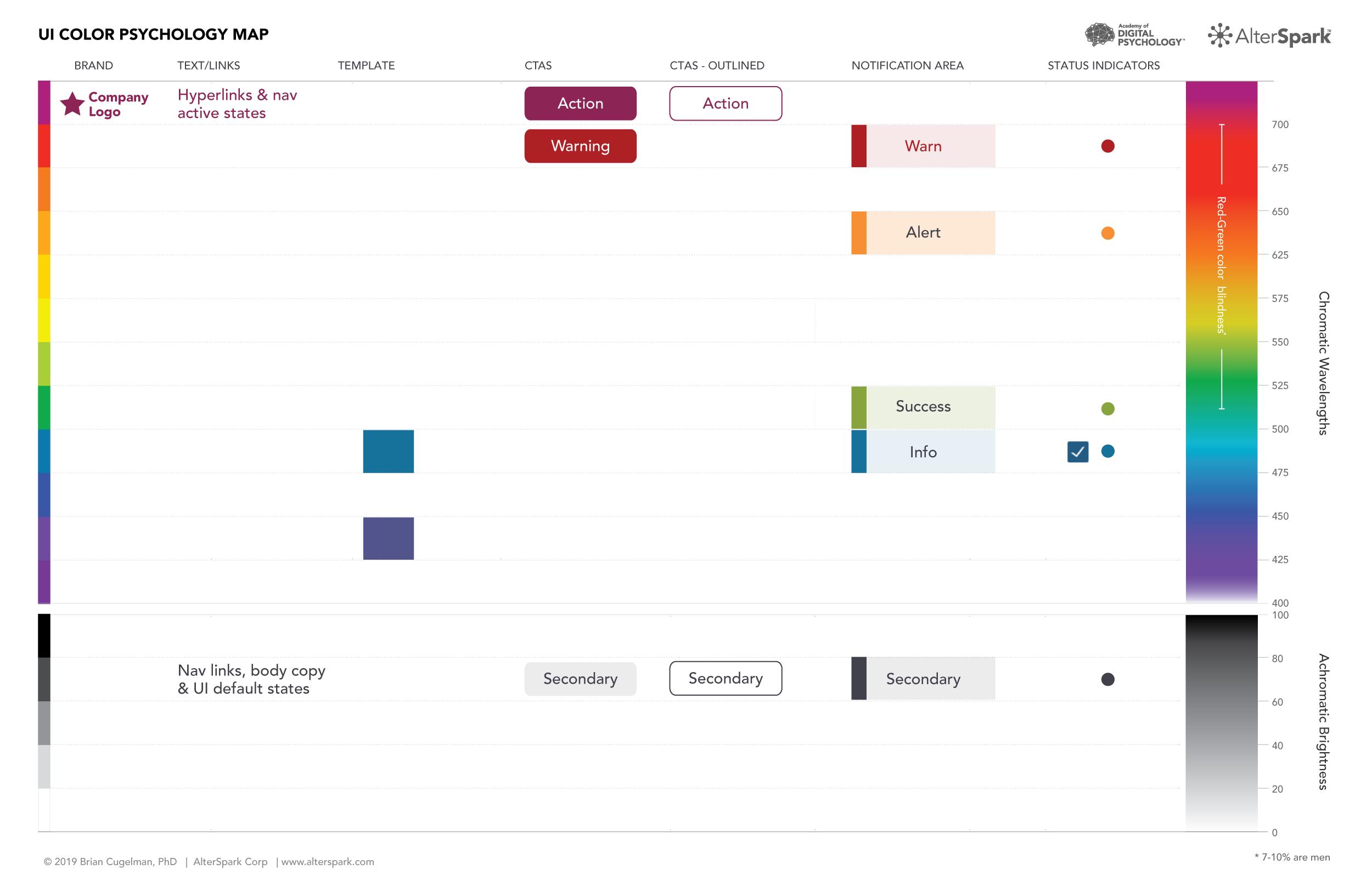 UI Color Psychology Map